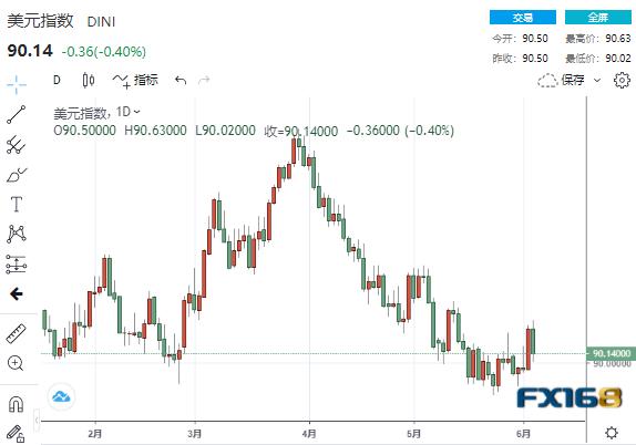 FX168每周美元调查:市场过于自满了?美联储这一举动或吓坏市场 美元净空仓骤降、多头将展开绝地反击?