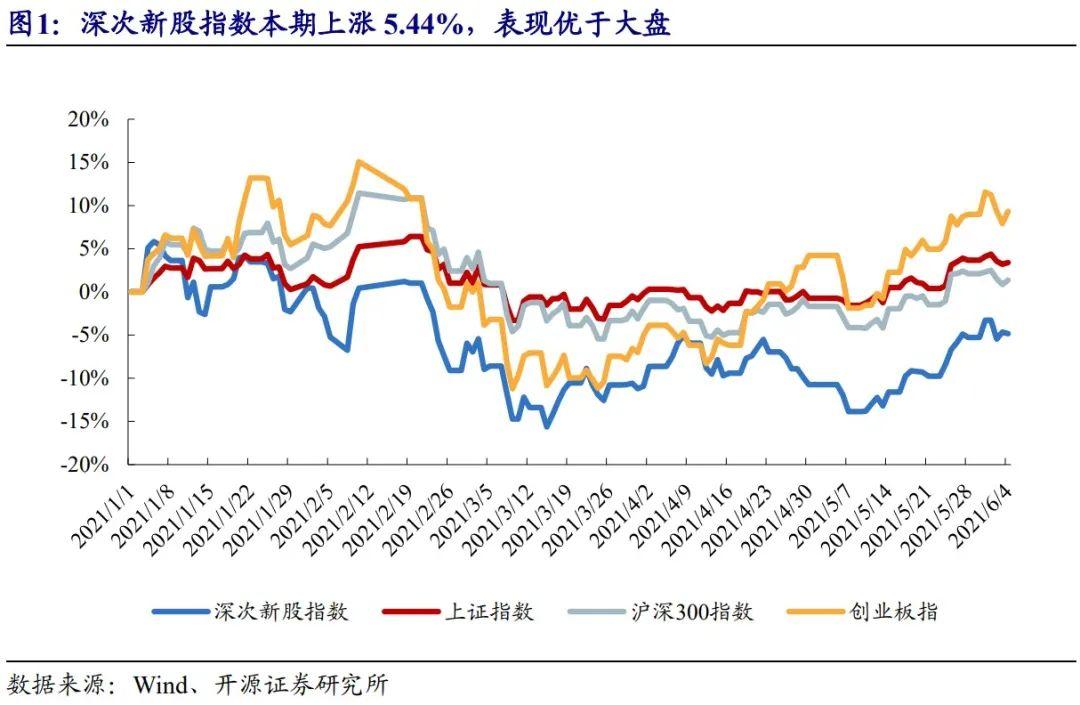 【次新股说:本批阳光诺和等值得重点关注(2021批次20、21)】|开源中小盘IPO专题
