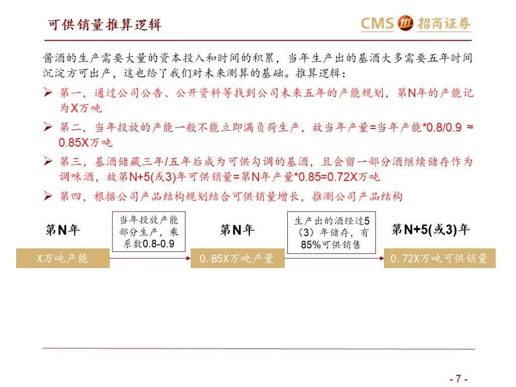 【招商食品   数据报告】酱酒入局下的次高端格局变化