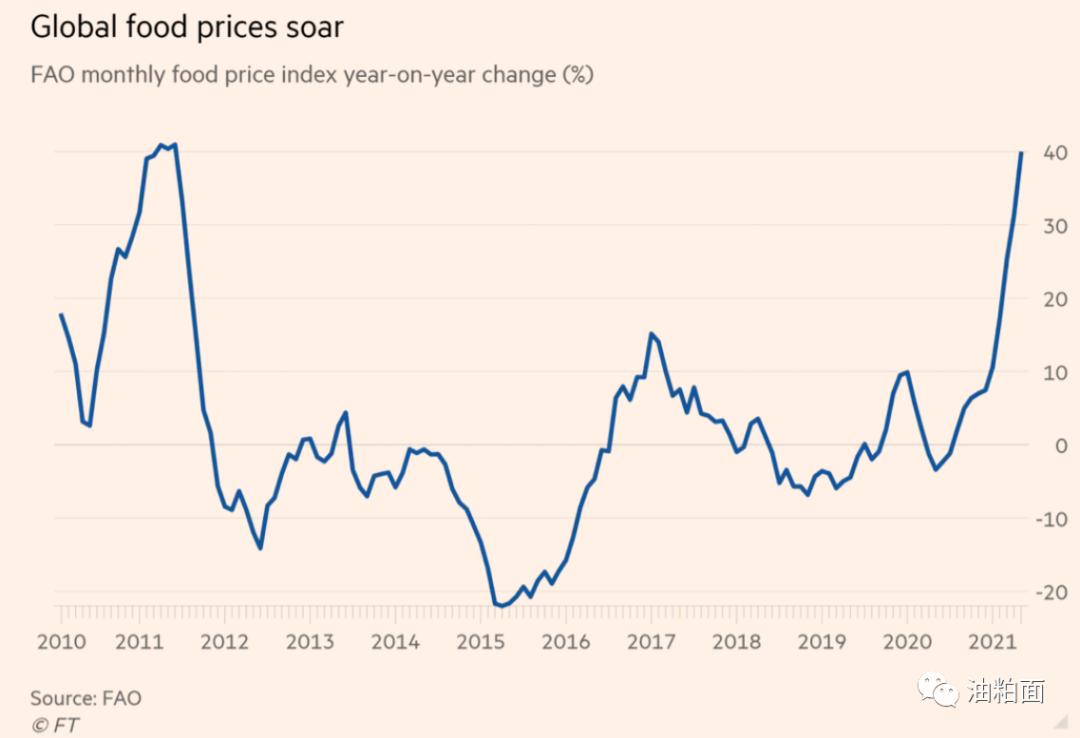 国际粮价飙升至10年来最高水平,通胀或正在加速