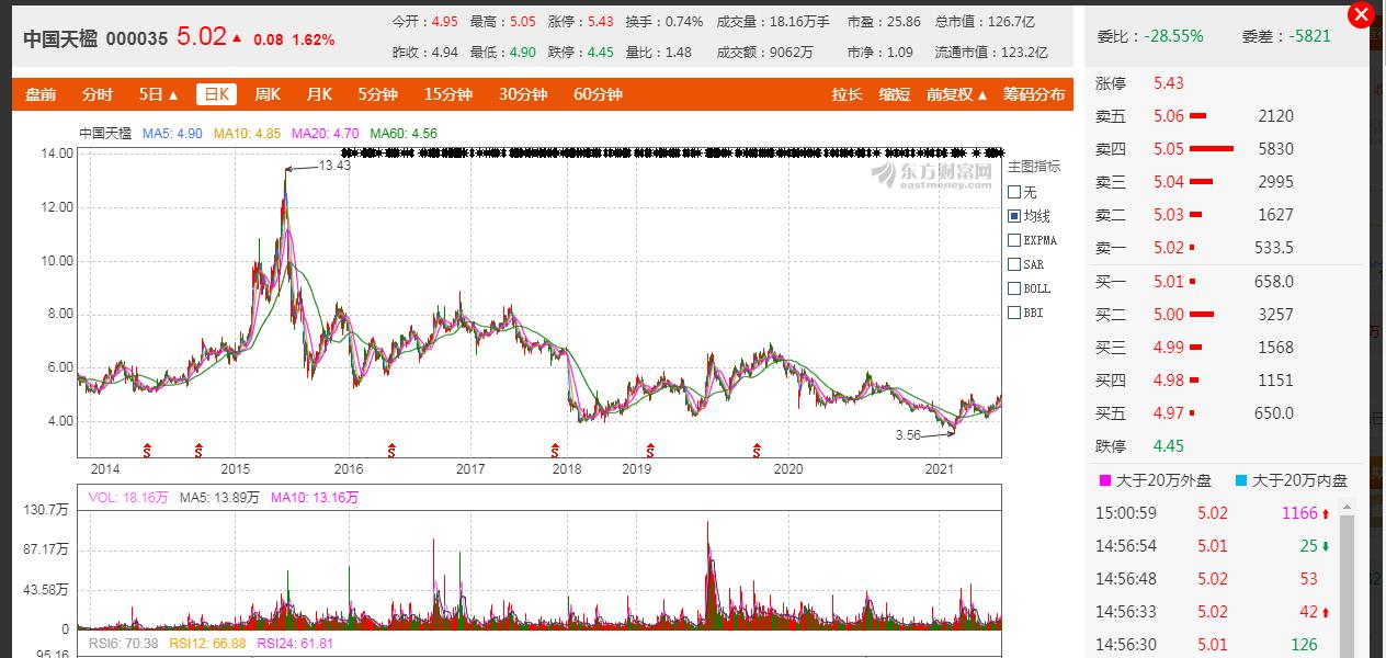 4.2万股东不淡定了:中国天楹拟116.7亿出售股权 网友:卖了116亿市值才126亿