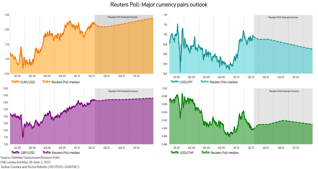 美元跌势已结束?最新调查:多空互不相让!近半数分析师认为美元将下跌、逾半数认为跌势已基本结束