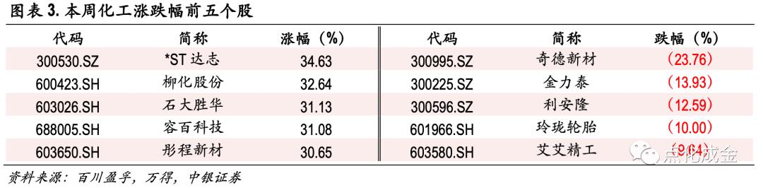 化工行业周报【20210606】