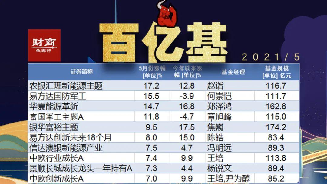 百亿基冠军赵诣又杀回来了!5月份涨最多的都有谁?