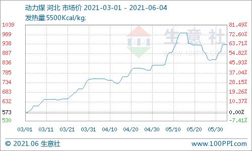 生意社:6月7日动力煤价格暂稳运行