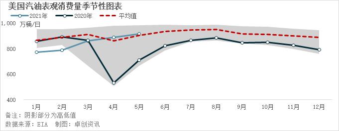 消费旺季来临 原油看涨情绪加深