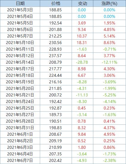 Fastmarkets MB:发运至青岛港62%品位铁矿石价格挫跌逾2%