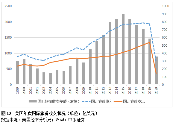 管涛:美国国际收支状况的疫情影响因素