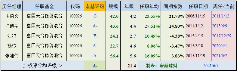 【基金评级】富国天合稳健