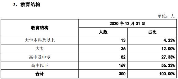 星源卓镁董事履历疑似造假,大专以上学历人员占比近16%竟成高新企业?