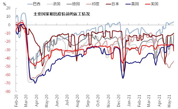 中金:更多迹象表明美国线下需求加速修复