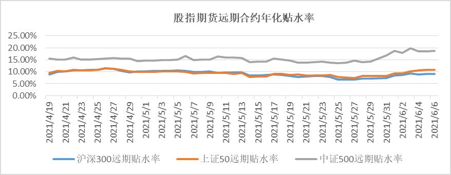 鹏华资产投资周报   0531-0606