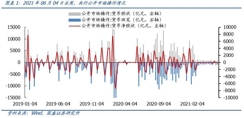 【国盛策略 | 资金价格周监控】6月以来流动性有何变化?
