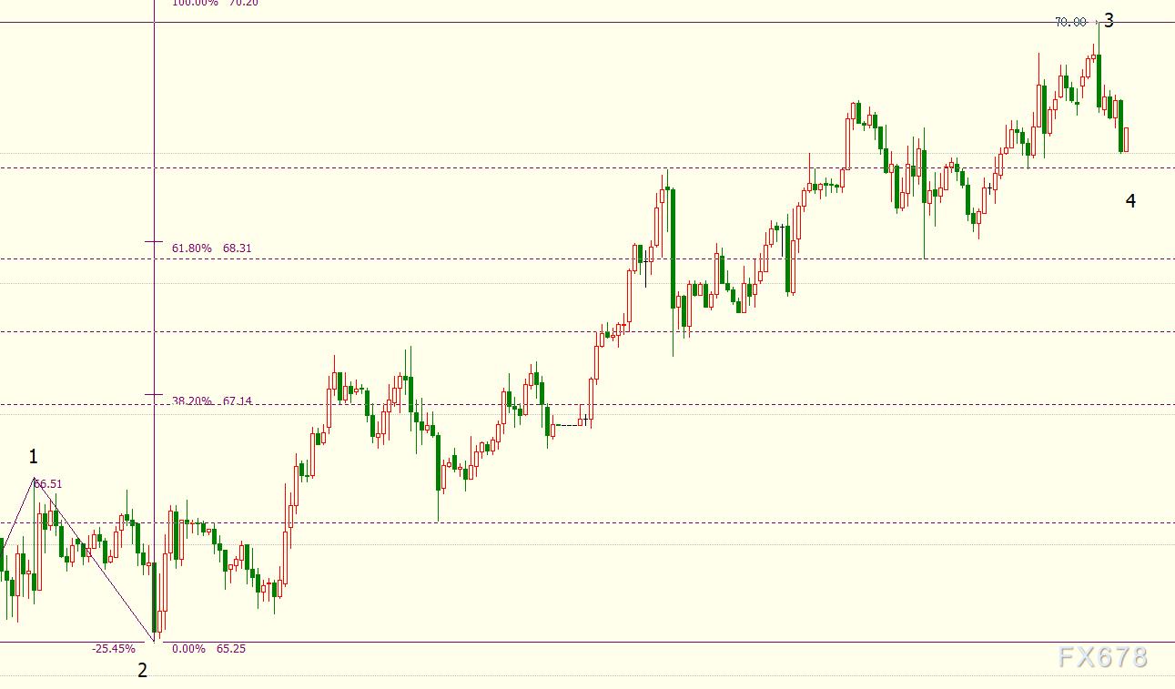 NYMEX原油料回调至68.18美元