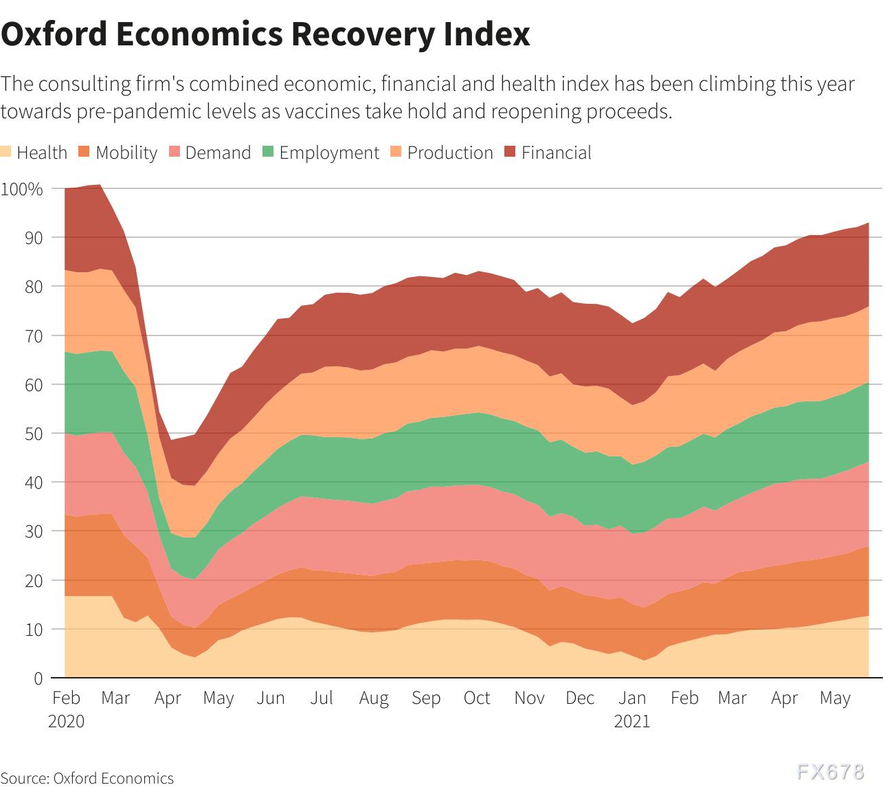 从失业救济将取消到球场全面开放,下一步将是美联储缩减购债?