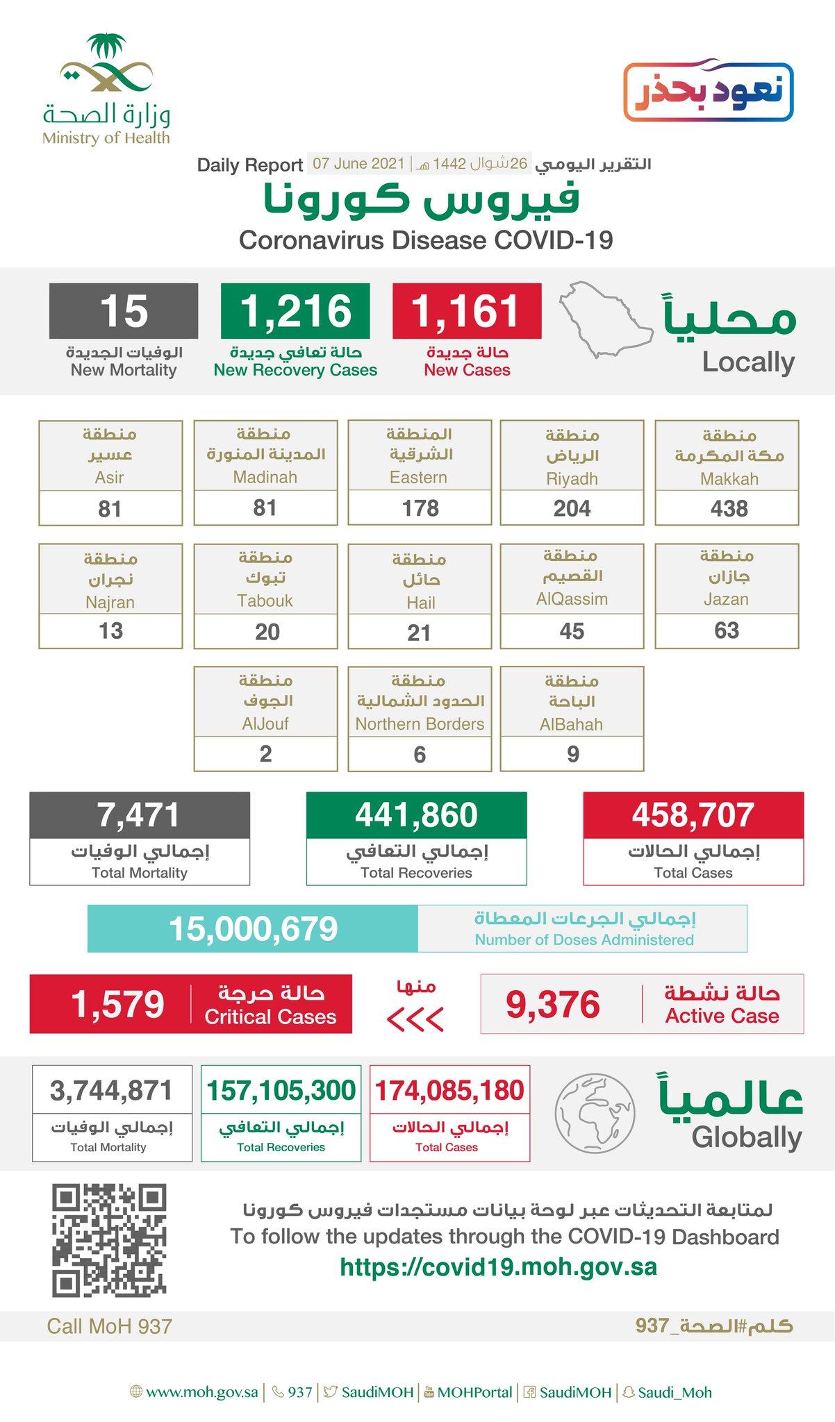 沙特单日新增确诊病例1161例 累计458707例