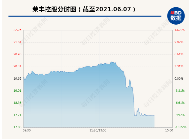荣丰控股突发闪崩 上午还大涨近5% 下午开盘30分钟就跳水跌停
