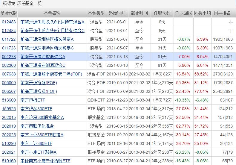 邬传雁、林英睿、杨德龙……盘点高考状元出身的基金经理