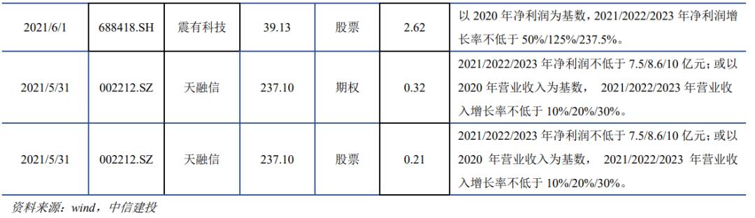 【建投中小盘】一周策略回顾与展望2021-06-07
