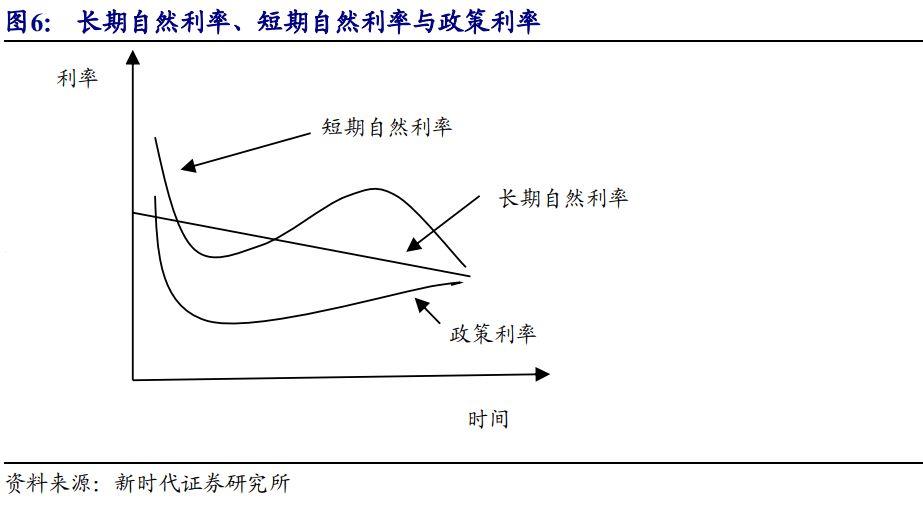 【新时代宏观】美债利率与经济背离之谜