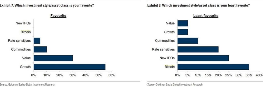 高盛最新调查:比特币是CIO最不喜欢的投资 成长资产最获青睐