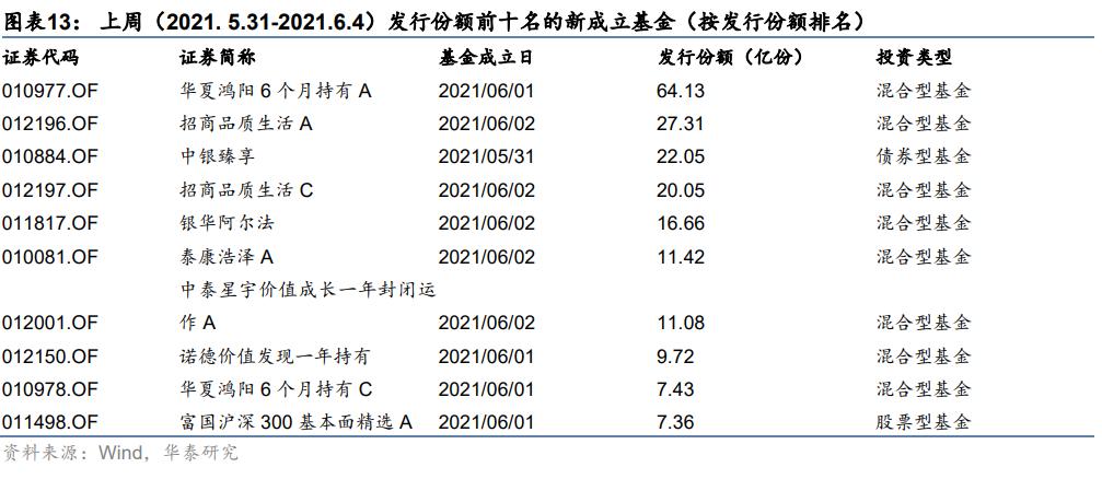 【华泰金工林晓明团队】浦银安盛新发稳健型目标风险FOF——FOF周报20210607