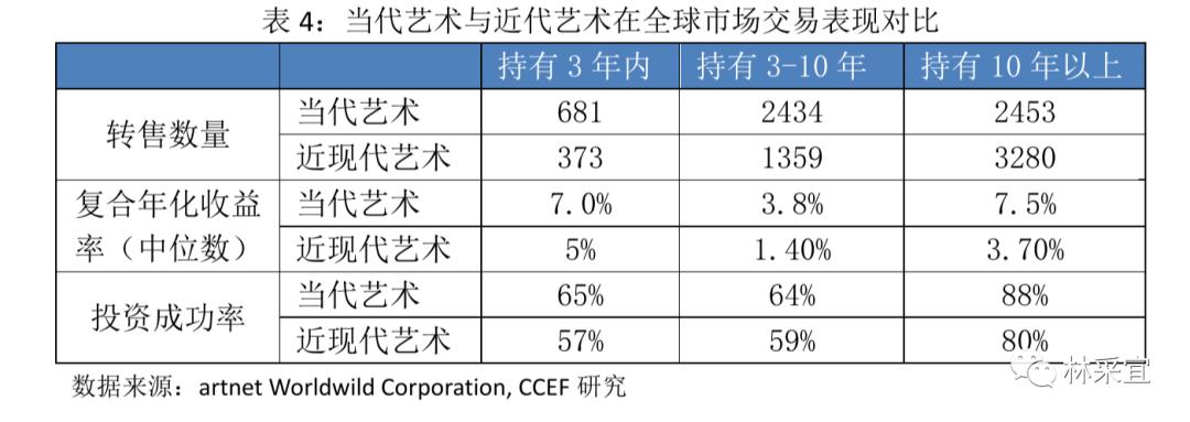 中国艺术品投资市场的软肋何在?