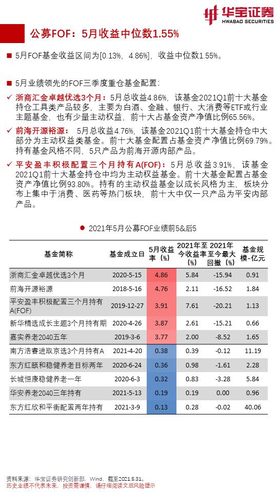 成长股回暖,中小盘赢得关注——华宝证券基金研究图鉴2021年6月期