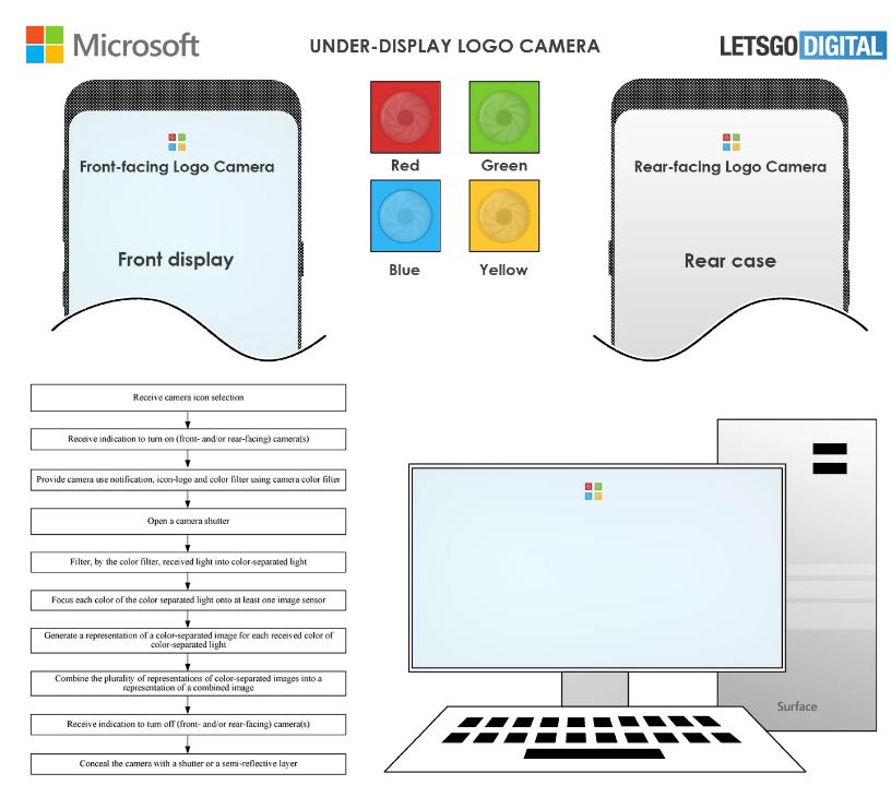 微软Surface Phone及平板屏下摄像头专利曝光