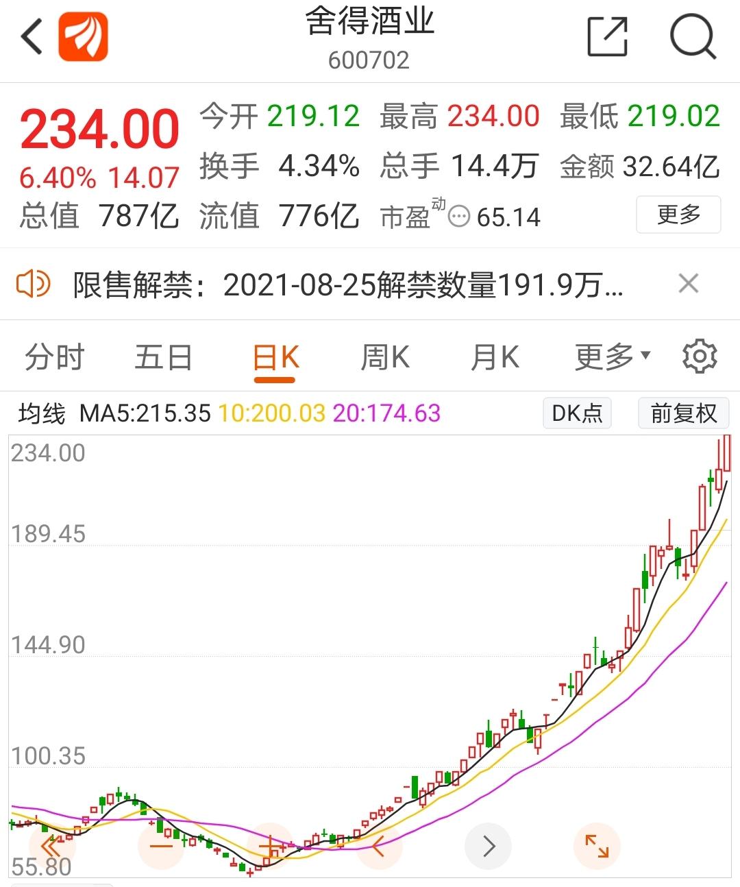 连续2个月增持茅台 全球最大中国股票基金再出手 摩根更是大幅加仓 郭广昌却