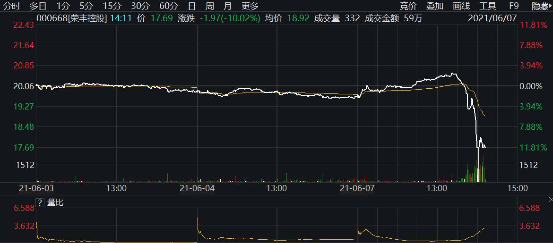 荣丰控股股价闪崩跌停 此前因2020年业绩下滑被深交所下发问询函