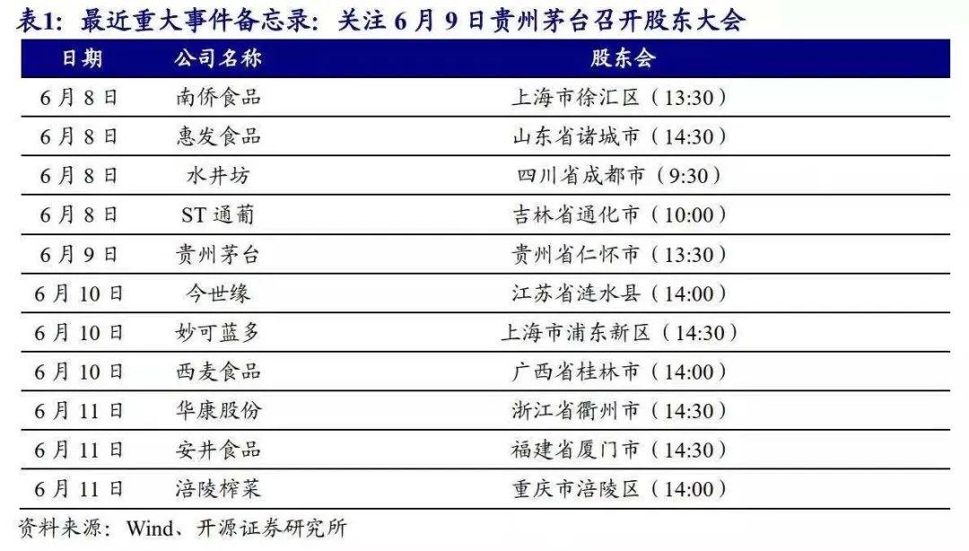 【开源食饮每日资讯0607】海天味业拟在宿迁、成都、武汉等地投资设立子公司