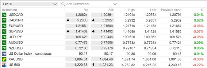"""【汇市早知道】耶伦上周末发出关于利率""""重磅提示""""、外汇市场周初迷失方向 本周欧洲央行利率决议重磅来袭"""