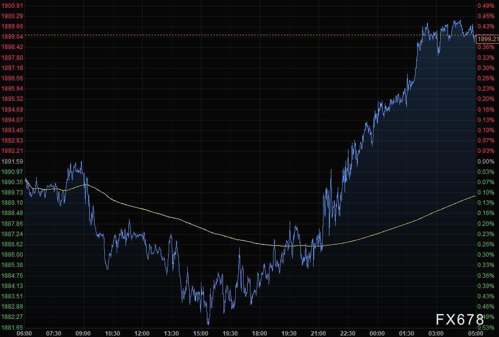 财经早餐:市场权衡紧缩前景,美元走低黄金升至1900 美油受阻于70关口