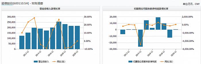 上次募资过半没花 诺德股份半年后又定增23亿