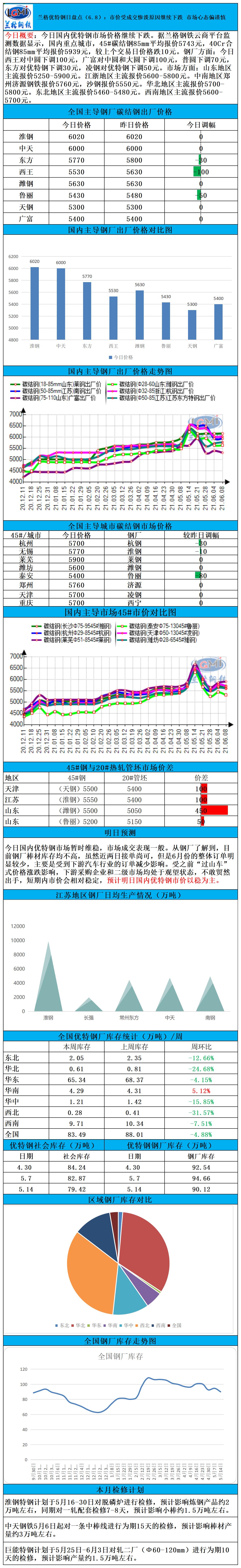兰格优特钢日盘点:市场受成交惨淡影响继续跌 市场心态偏谨慎