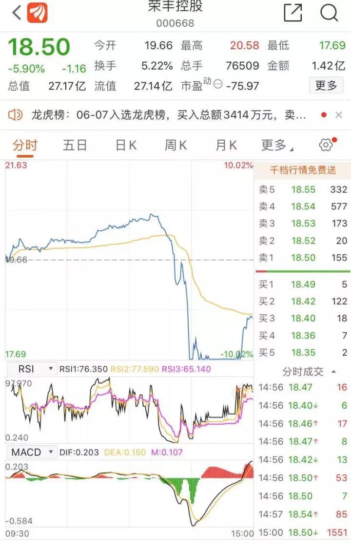 闪崩!短线牛股荣丰控股突然放量大跌 股民懵了:又是杀猪盘?