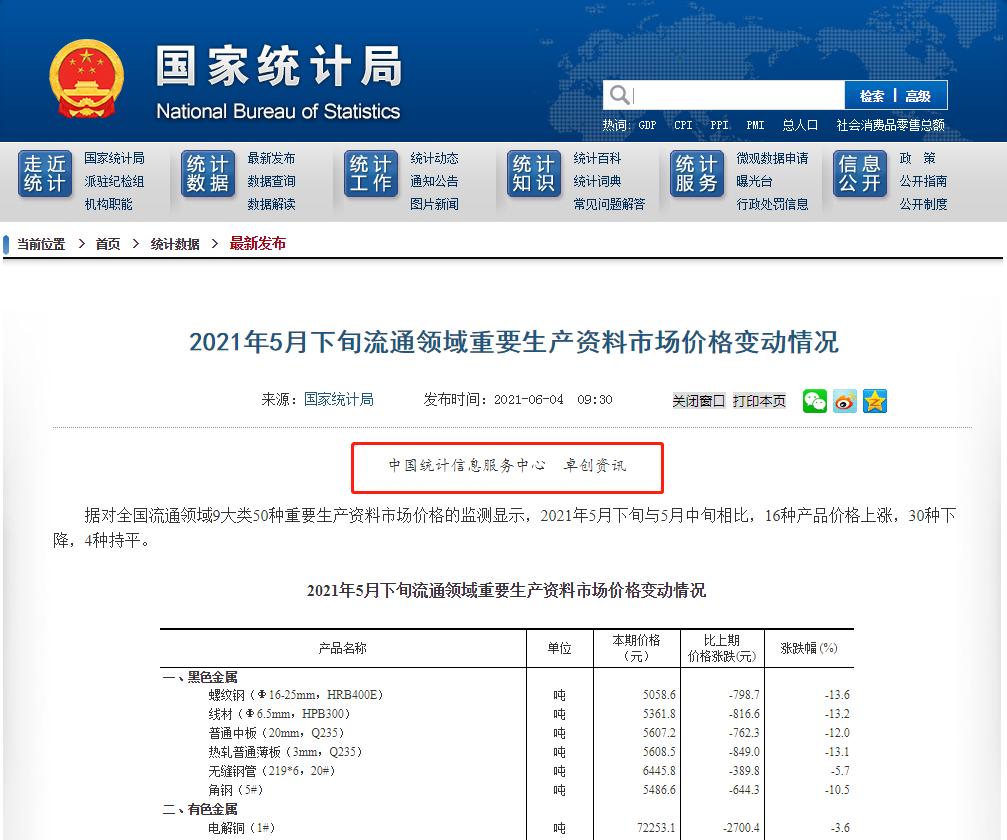 国家统计局城市司刘建伟一行莅临卓创资讯考察调研