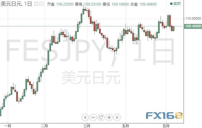 今日交易必看!美元刚刚又拉升、重要数据将来袭 欧元、日元、英镑和原油6月8日最新技术点位分析