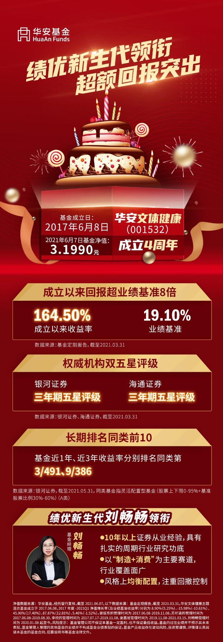 华安文体健康成立4周年,最新净值3.199元,矢志耕耘共赢未来!