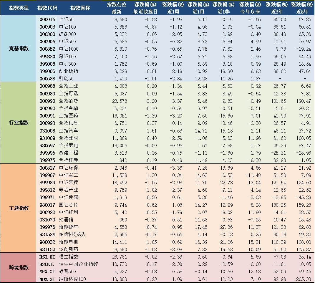2021年6月8日A股主要指数估值表