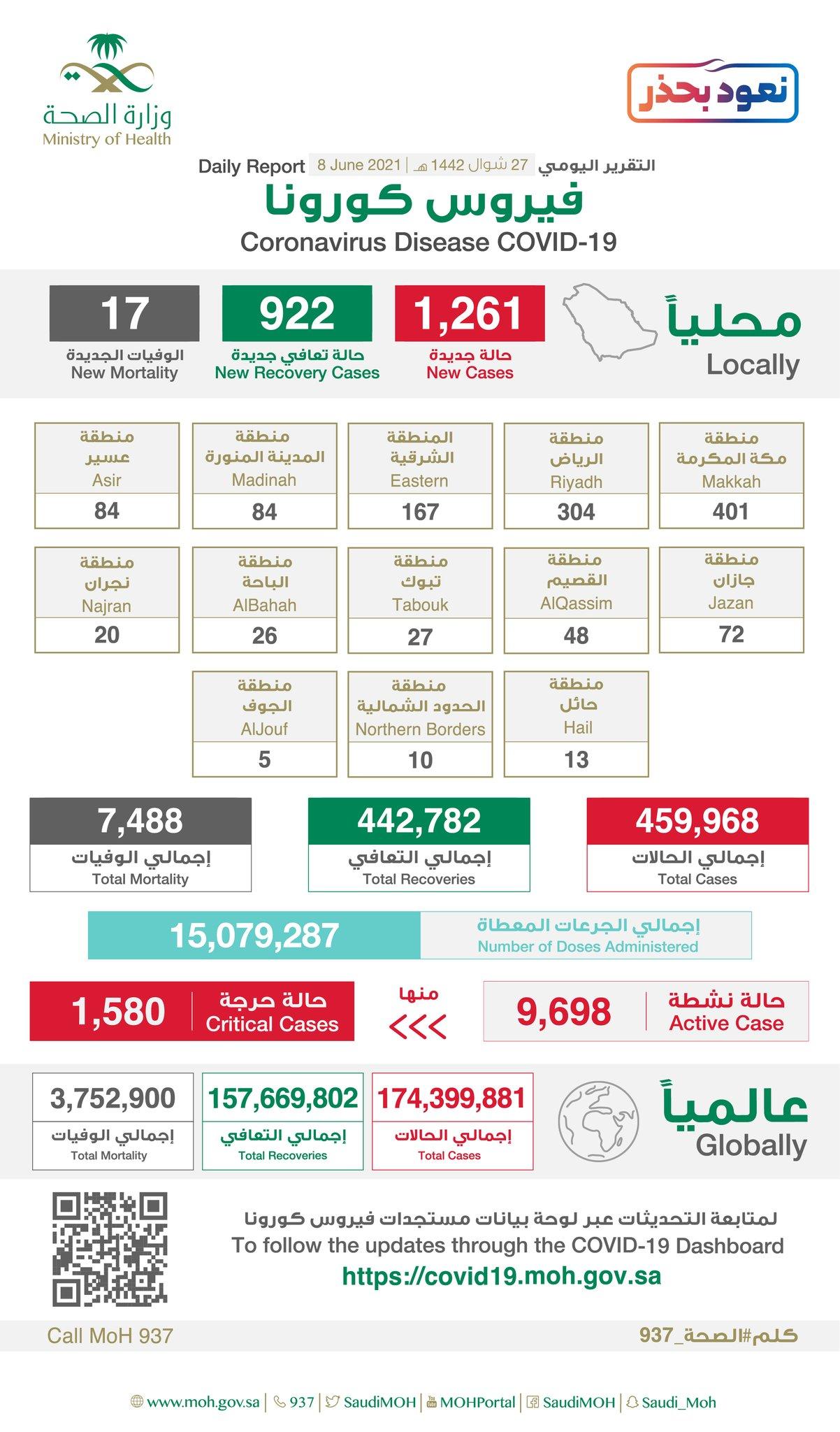 沙特新增新冠肺炎确诊病例1261例 累计确诊459968例