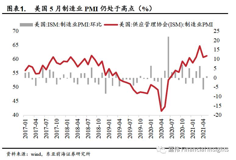 东亚前海宏观: 美国非农数据不及预期,市场关注点重回通胀