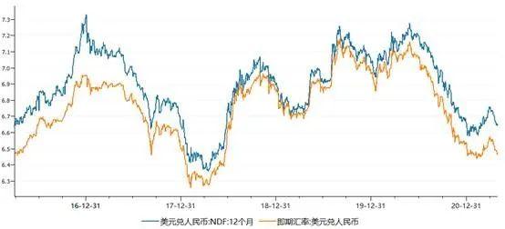 郑博说债 | 第5期:人民币汇率持续走升如何影响债市?
