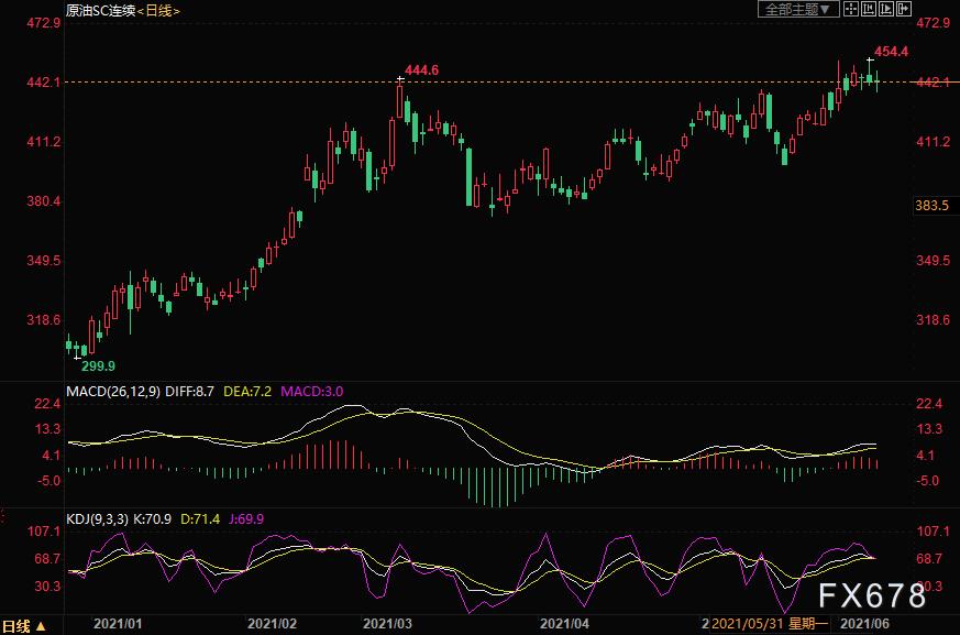 INE原油跌1%,亚洲市场需求引担忧