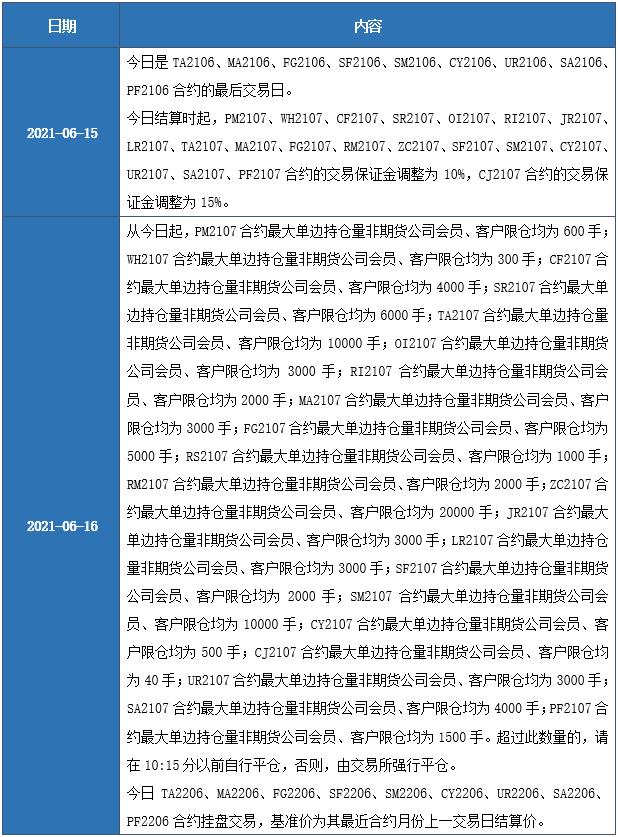 【今日数据】