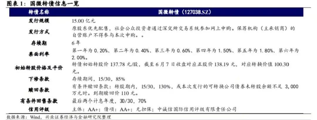 【兴证固收.转债】特种IC& FPGA双驱动的军工核心品种——国微转债投资价值分析