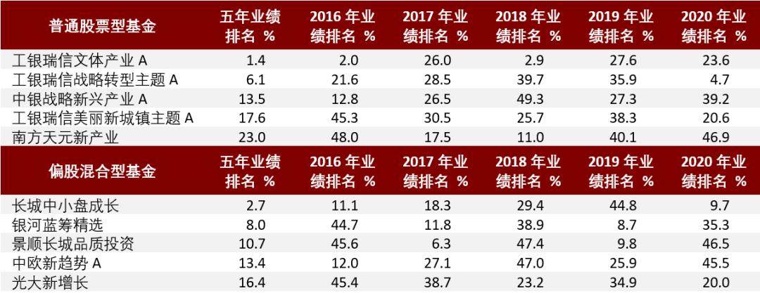 连续5年业绩前50%的基金经理【均衡篇】
