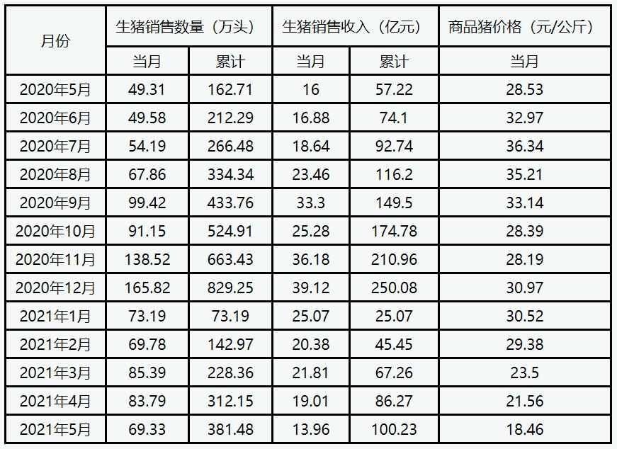 新希望:2021年5月销售生猪69.33万头 环比减少17.26%