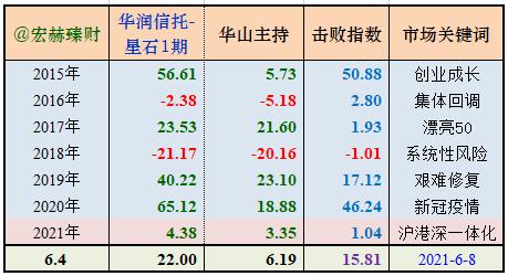 【私募评级】华山论剑-星石投资